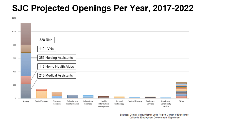 Projected Openings per Year