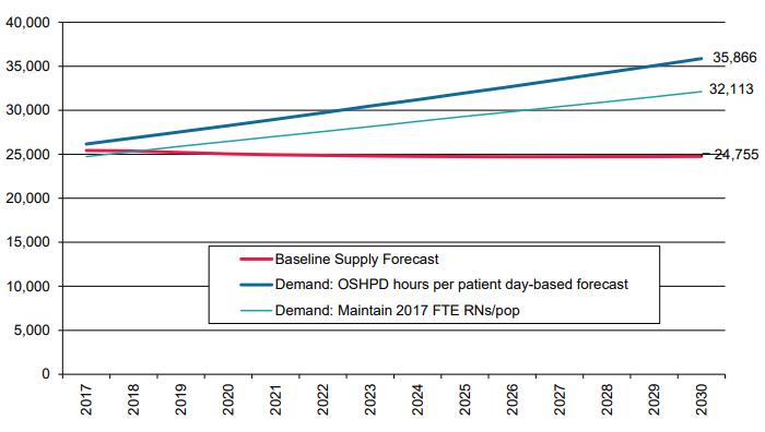 Registered Nurse Workforce: Forecasted Supply and Demand, 2016-2030